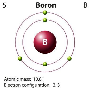 Diagram representation of the element boron