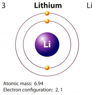 Diagram representation of the element lithium