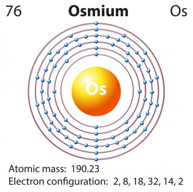 Diagram representation of the element osmium