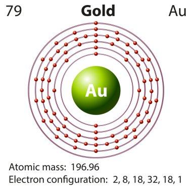 Diagram representation of the element gold