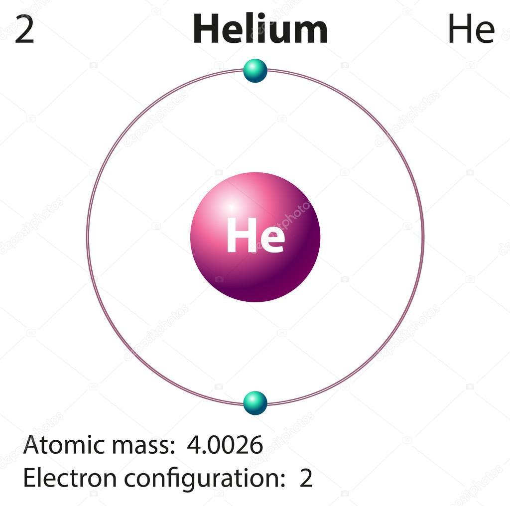 Diagram representation of the element helium vetores de stock diagram representation of the element helium vetores de stock ccuart Gallery