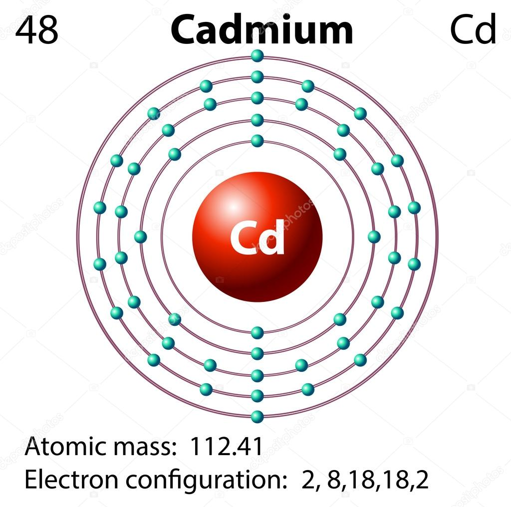 depositphotos_82903564 stock illustration diagram representation of the element diagram representation of the element cadmium stock vector