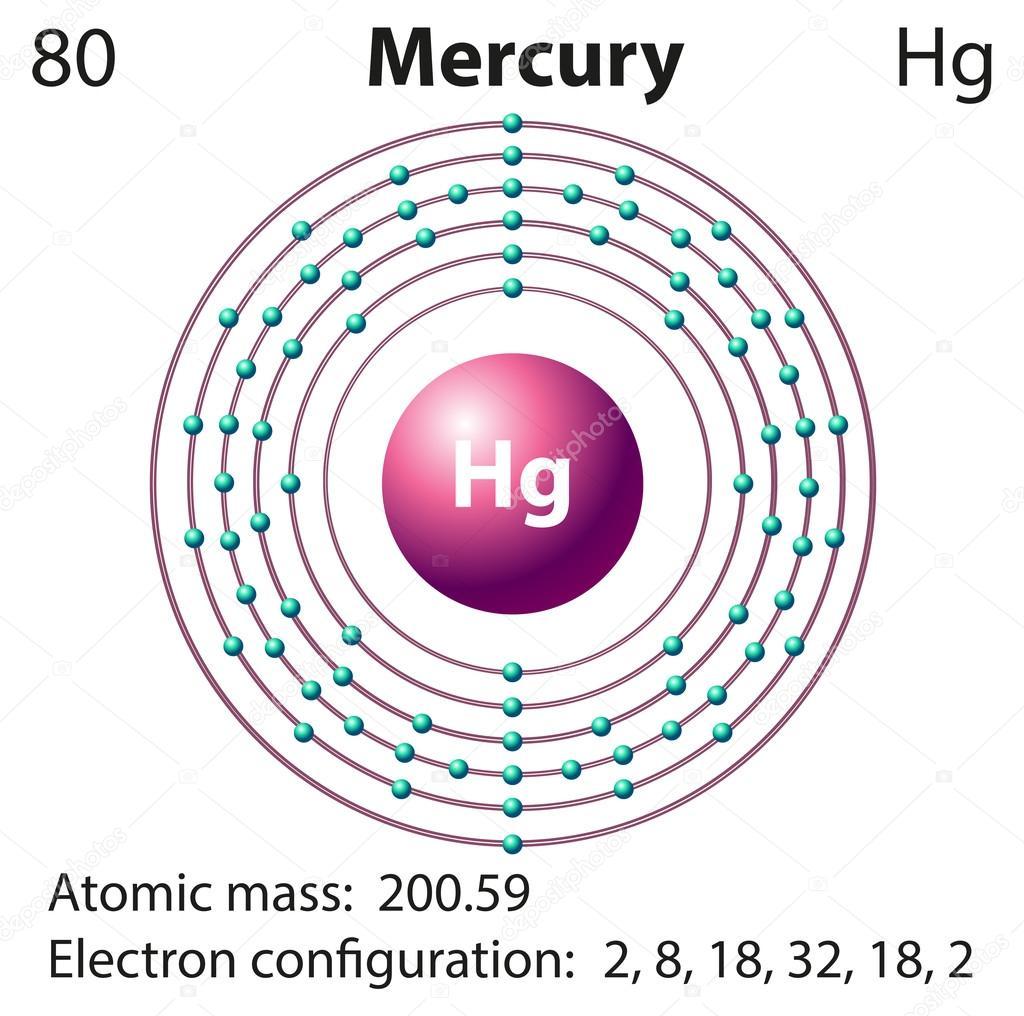 diagram representation of the element mercury \u2014 stock vectordiagram representation of the element mercury illustration \u2014 vector by