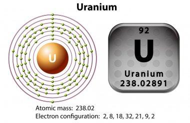 Symbol and electron diagram for Uranium