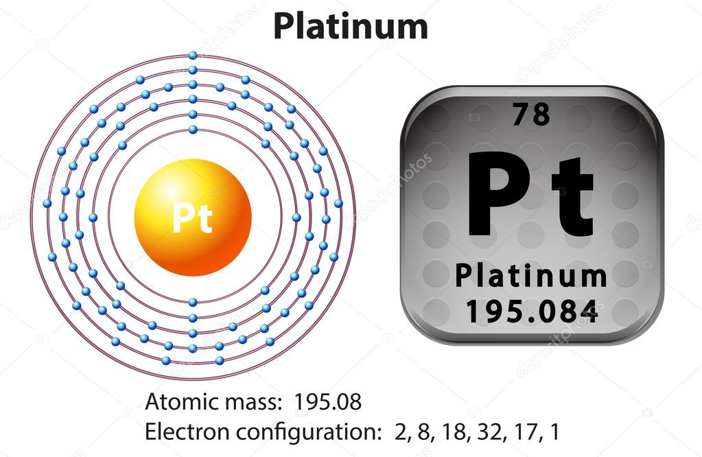 Symbol And Electron Diagram For Platinum Stock Vector