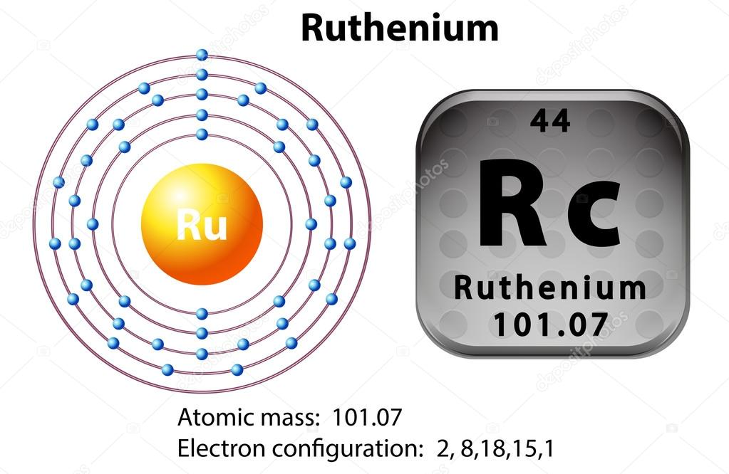Symbol And Electron Diagram For Ruthenium Stock Vector