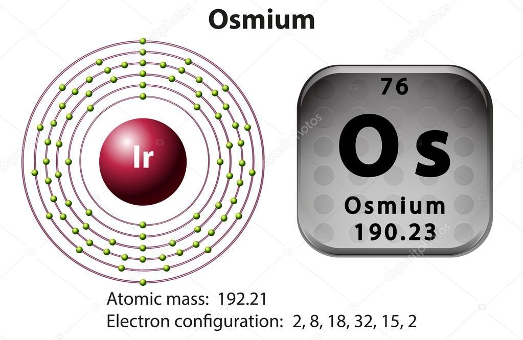 Symbol And Electron Diagram For Osmium Stock Vector