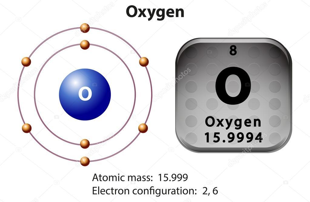 De Y Símbolo Oxigeno Oxígeno Diagrama Fotos Electrones UfIE6vxqwq