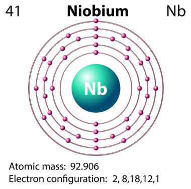 Symbol and electron diagram for Niobium