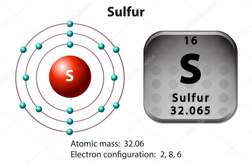 Symbol und Elektron-Diagramm für Schwefel — Stockvektor ...