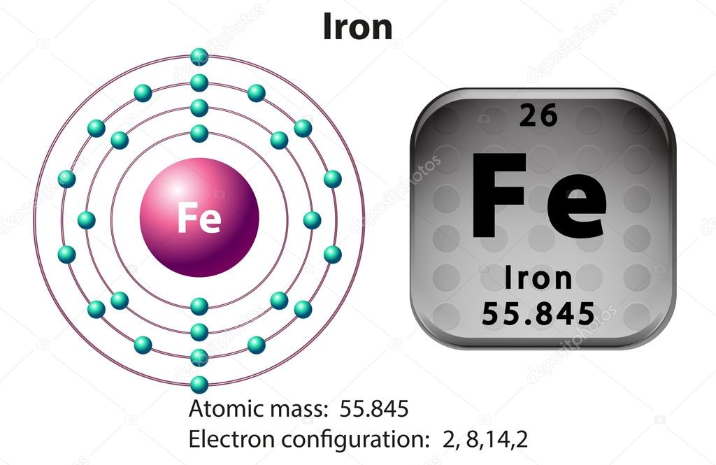 Symbol And Electron Diagram For Iron Stock Vector Blueringmedia