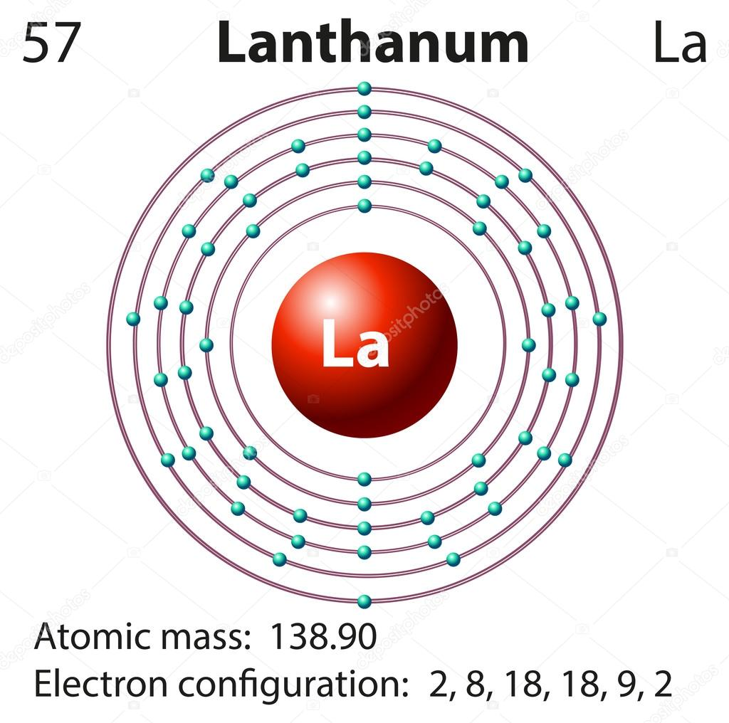 symbol and electron diagram for lanthanum stock vector - Lanthanum Periodic Table Atomic Mass