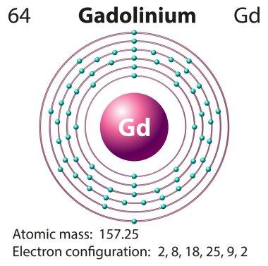 Symbol and electron diagram for Gadolinium