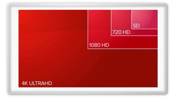 video resolutions standards
