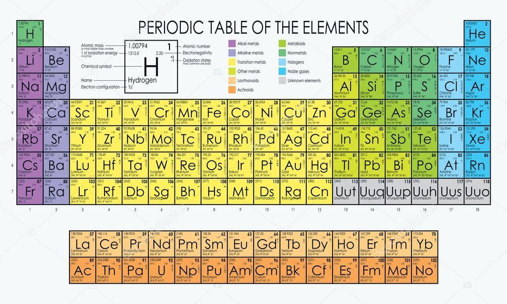 Vector tabla peridica de los elementos vector de stock vector tabla peridica de los elementos vector de stock 119142108 urtaz Choice Image
