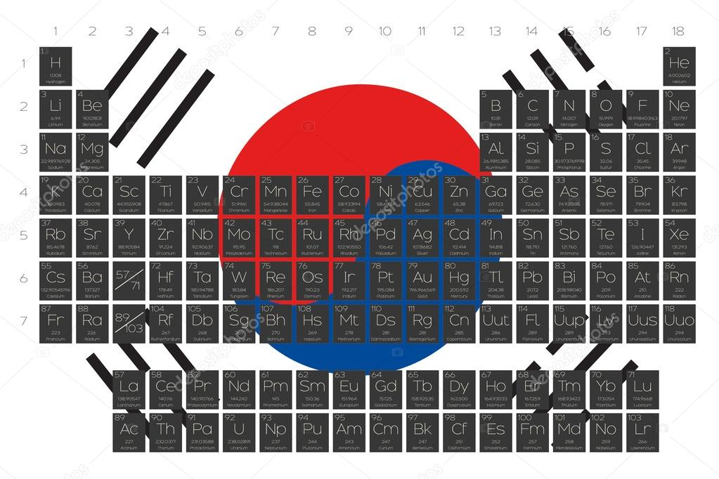 Periodic table of elements overlayed on the flag of south korea a periodic table of elements overlayed on the flag of south korea vector by paulstringer urtaz Gallery