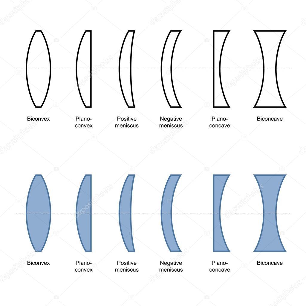 20c25a95e9 Lentes se clasifican por la curvatura de las dos superficies ópticas -  lentes de fotografia tipos — Vector de ...