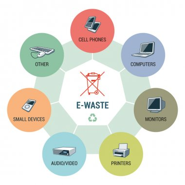E-Waste Types Circle Infographic Concept