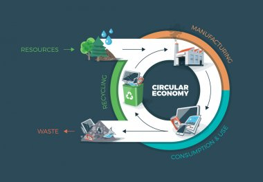 Circular Economy Product Cycle