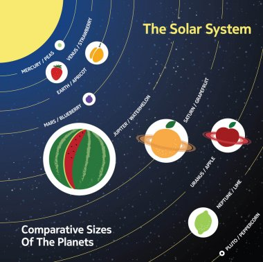 Solar system. Comparative sizes of the planets relative to fruit and berries