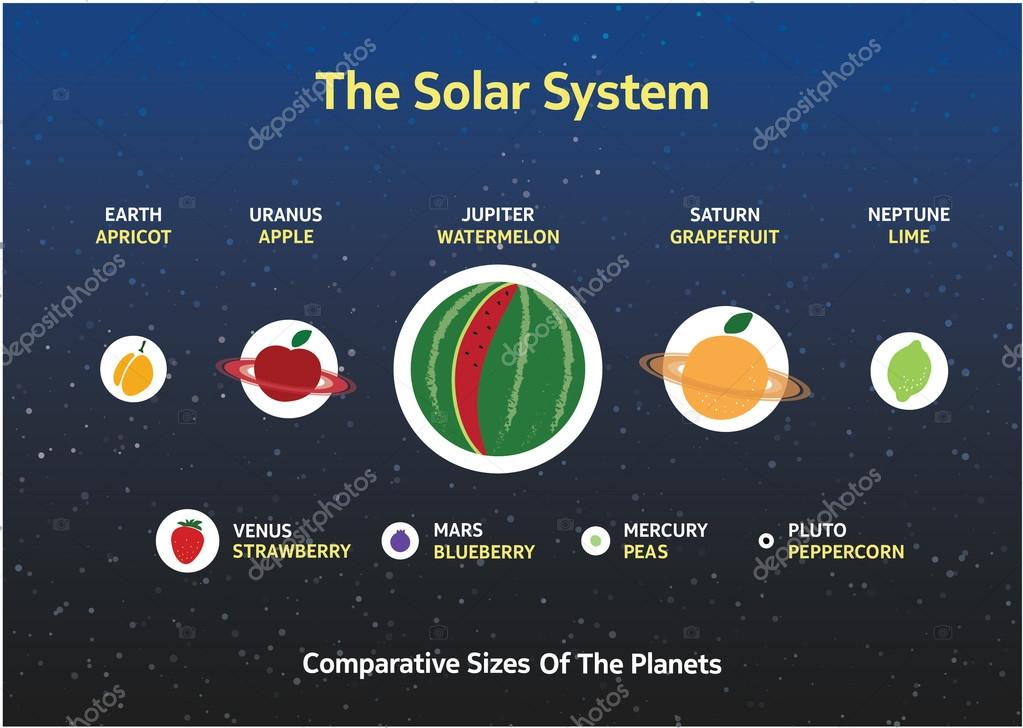 nearby solar systems location and size - photo #43