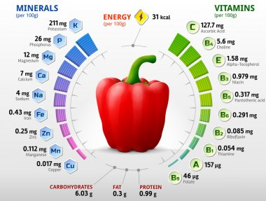Vitamins and minerals of red bell pepper