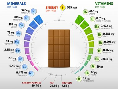 Vitamins and minerals of milk chocolate