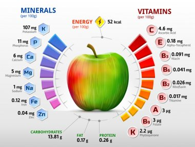 Vitamins and minerals of apple