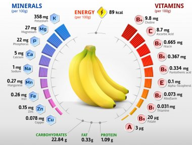 Vitamins and minerals of banana fruit