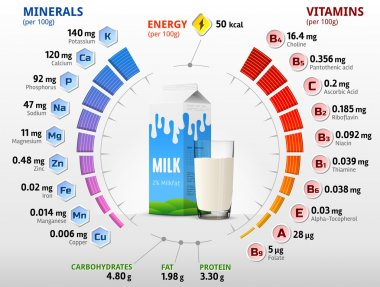 Vitamins and minerals of cow milk