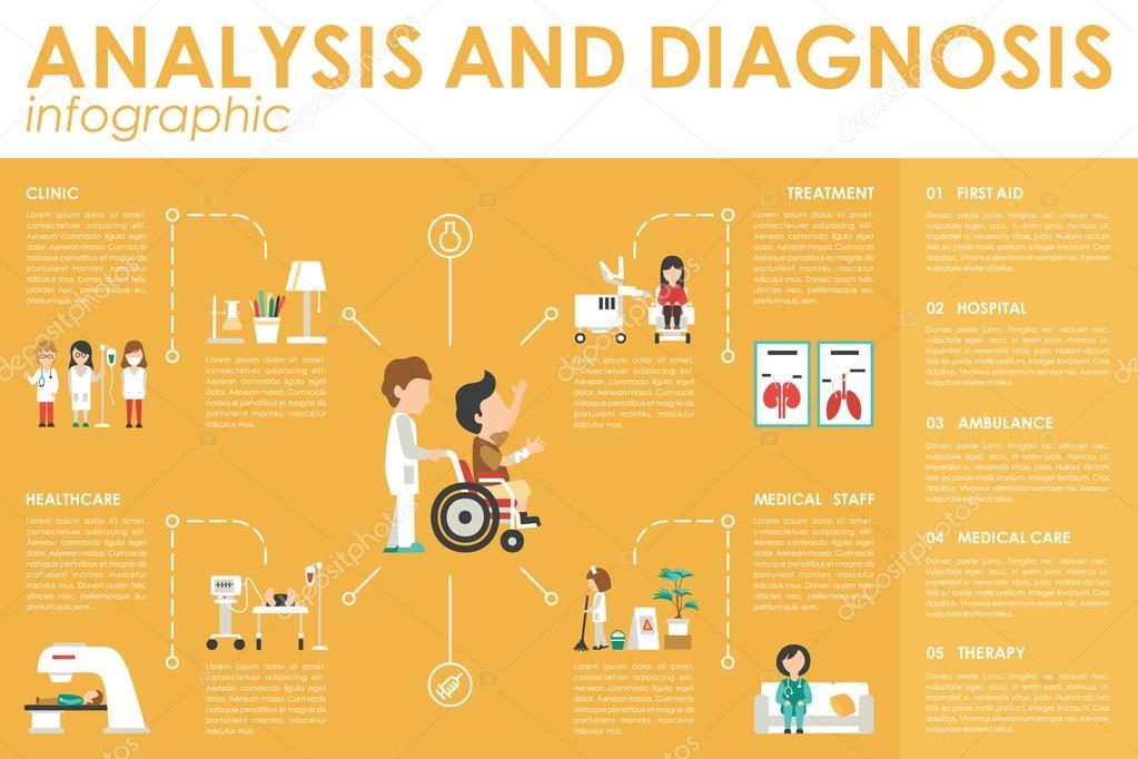 Analisys Diagnosis Concept