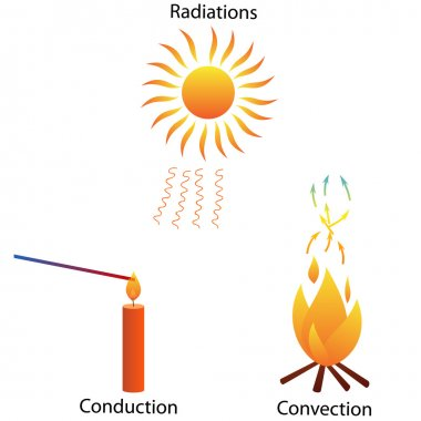 Illustration of three different modes of heat transfer. Radiations, conduction and convection. stock vector