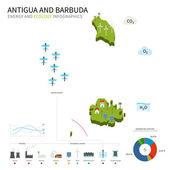 Fotografie Energy industry, ecology of Antigua and Barbuda