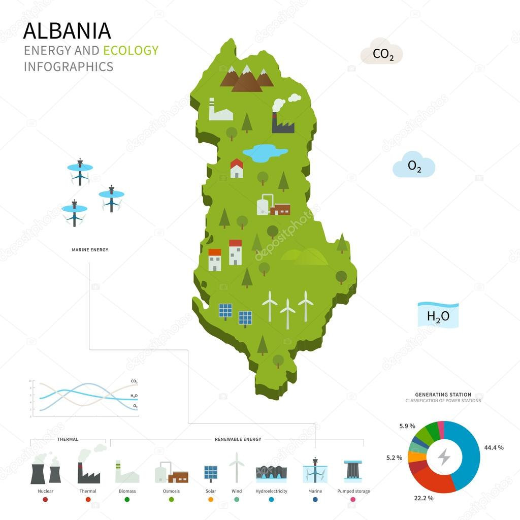 Energy industry and ecology of Albania