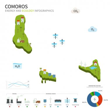 Energy industry and ecology of Comoros
