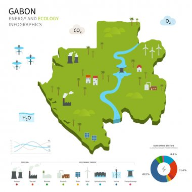 Energy industry and ecology of Gabon