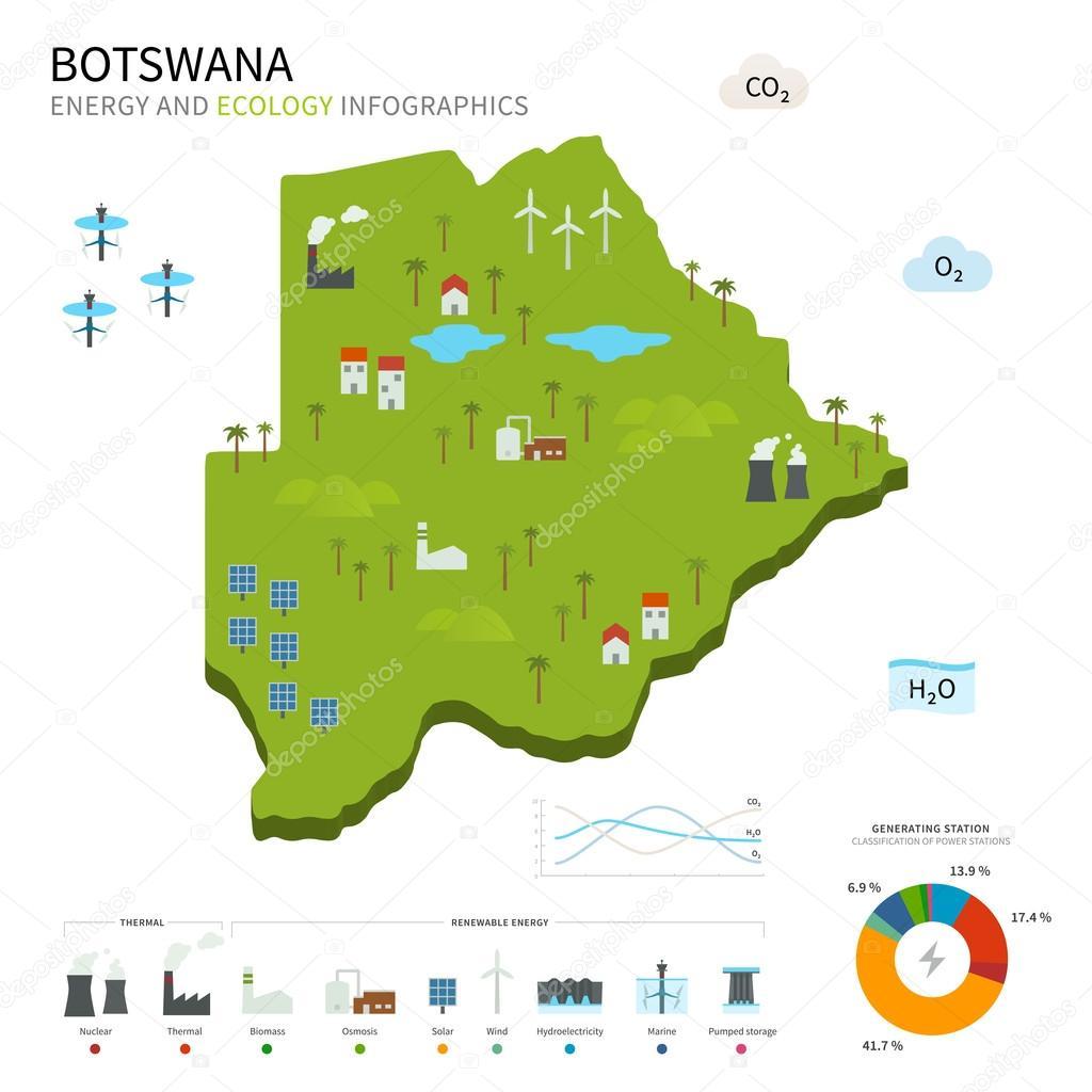 Energy industry and ecology of Botswana