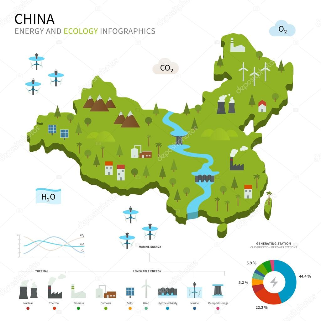 Energy industry and ecology of China