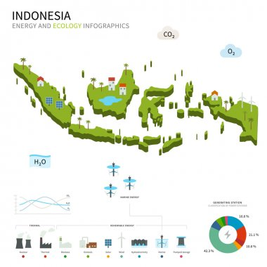 Energy industry and ecology of Indonesia