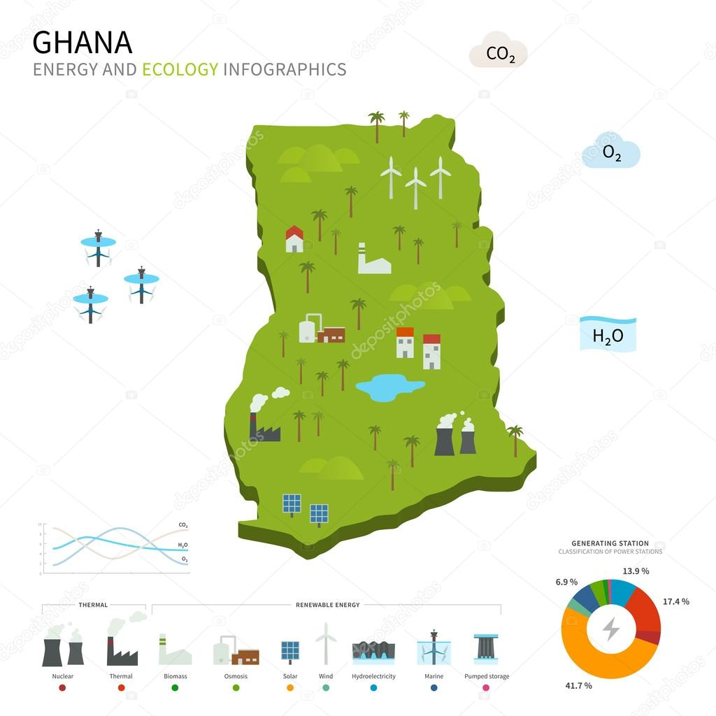 Energy industry and ecology of Ghana