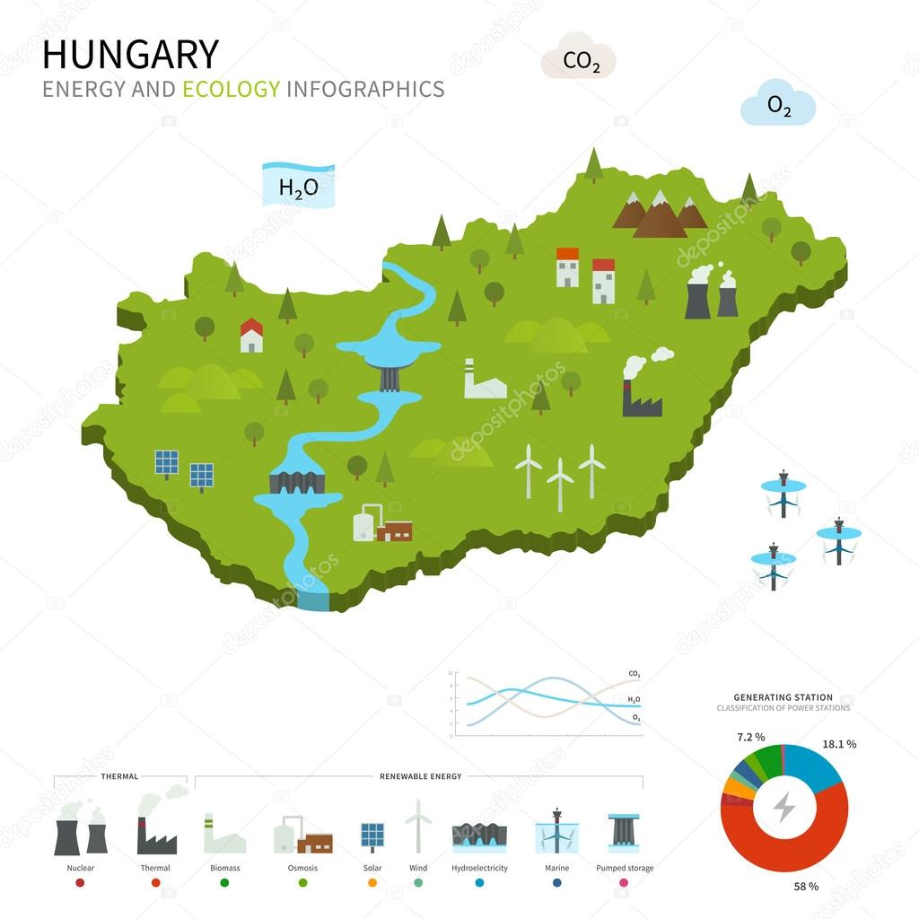 Energy industry and ecology of Hungary