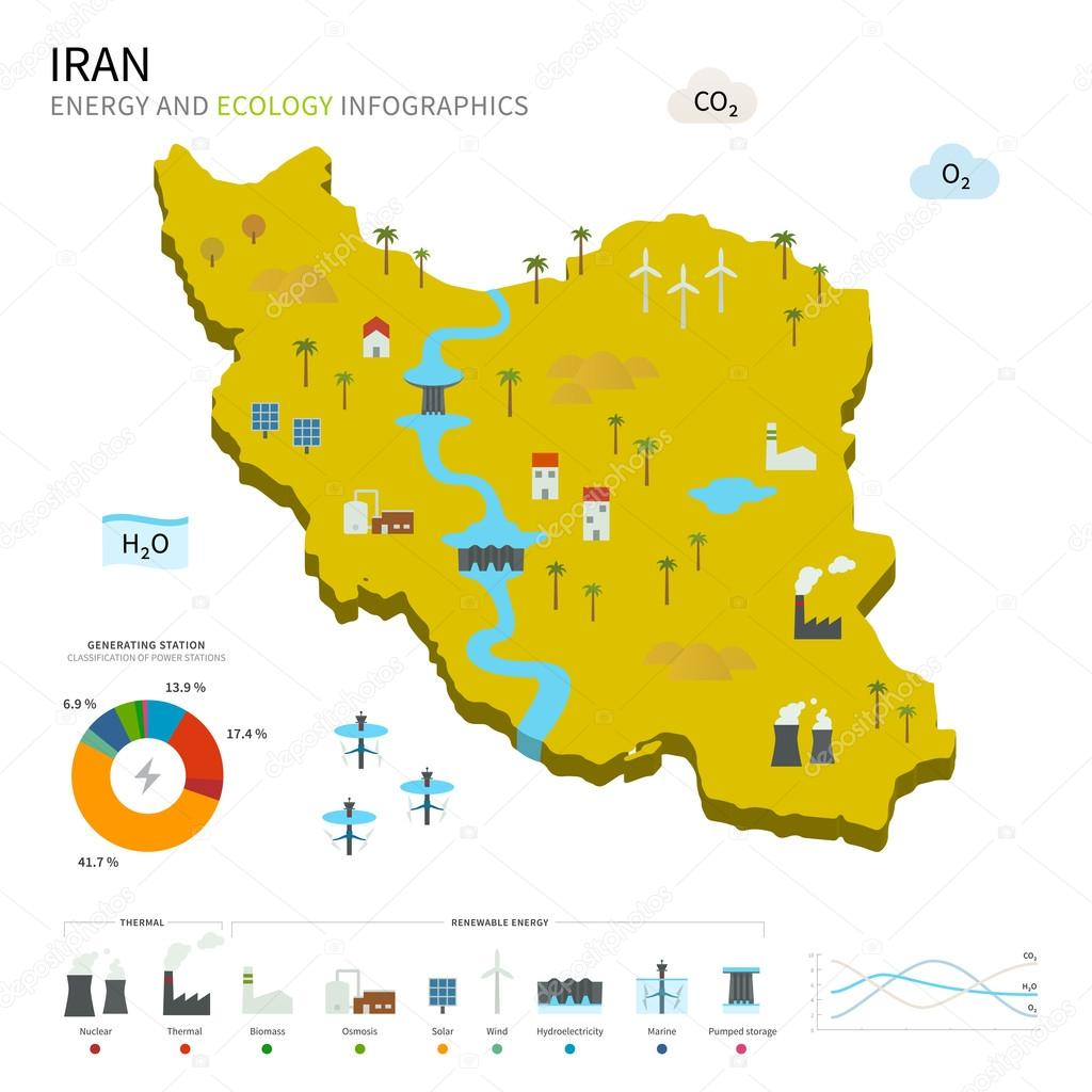 Energy industry and ecology of Iran