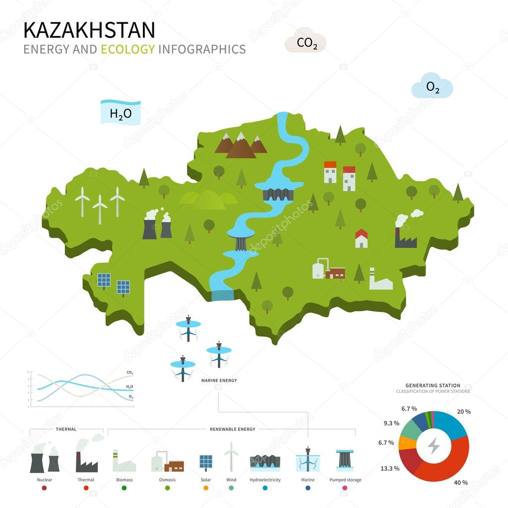 Energy industry and ecology of Kazakhstan