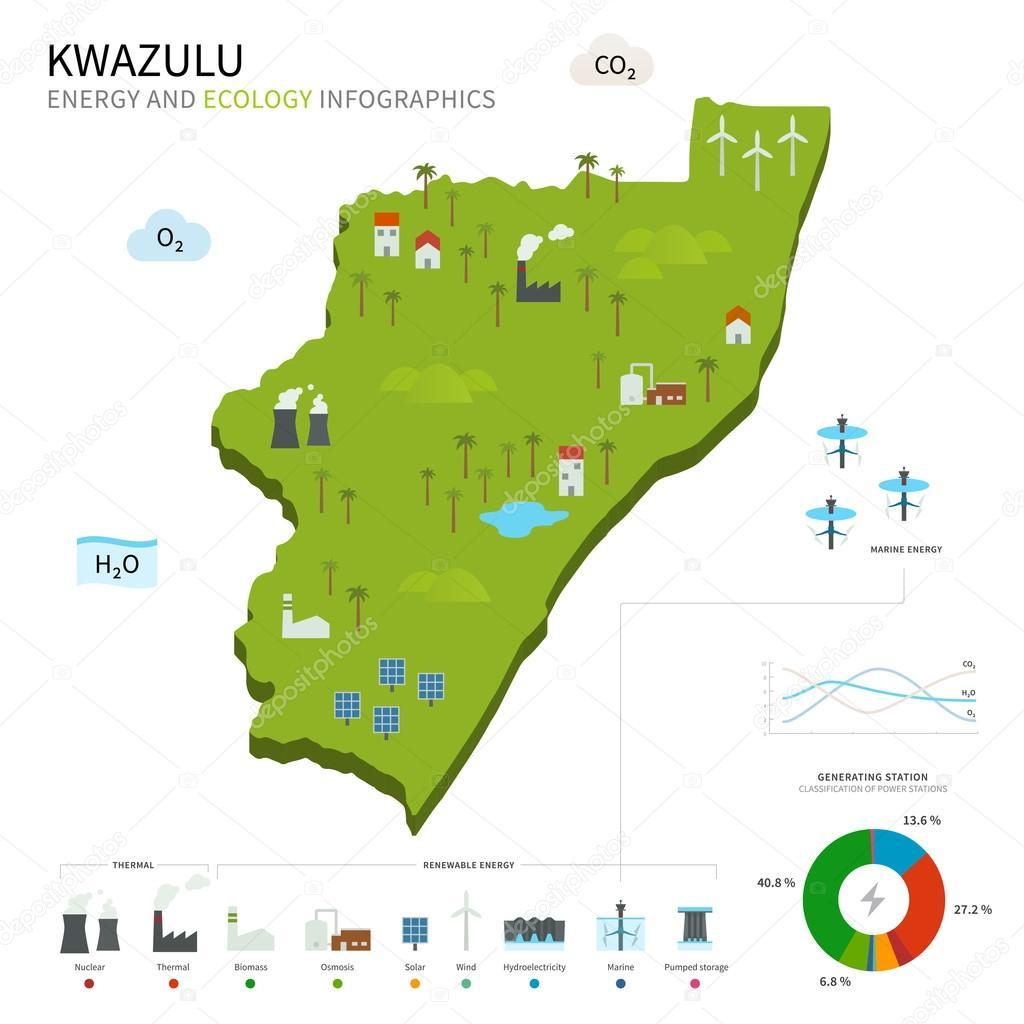 Energy industry and ecology of KwaZulu