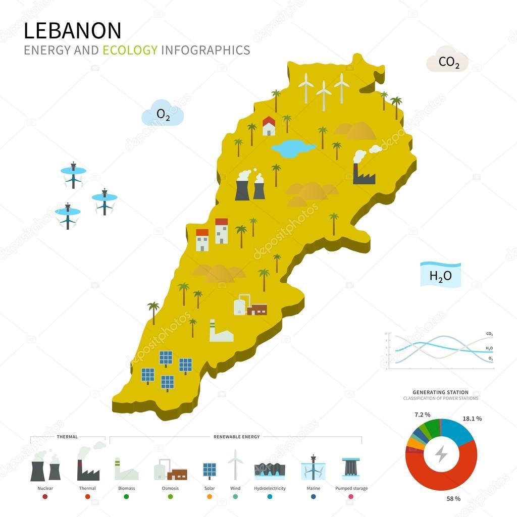 Energy industry and ecology of Lebanon