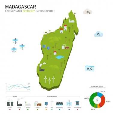 Energy industry and ecology of Madagascar
