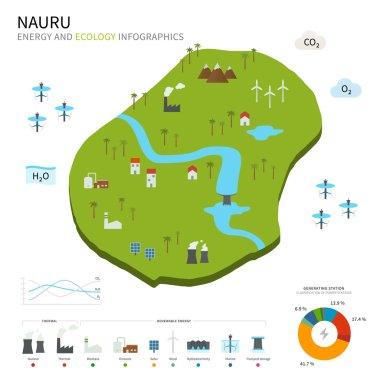 Energy industry and ecology of Nauru