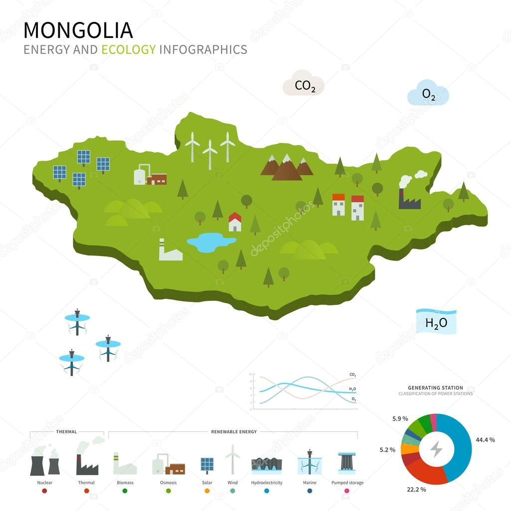 Energy industry and ecology of Mongolia