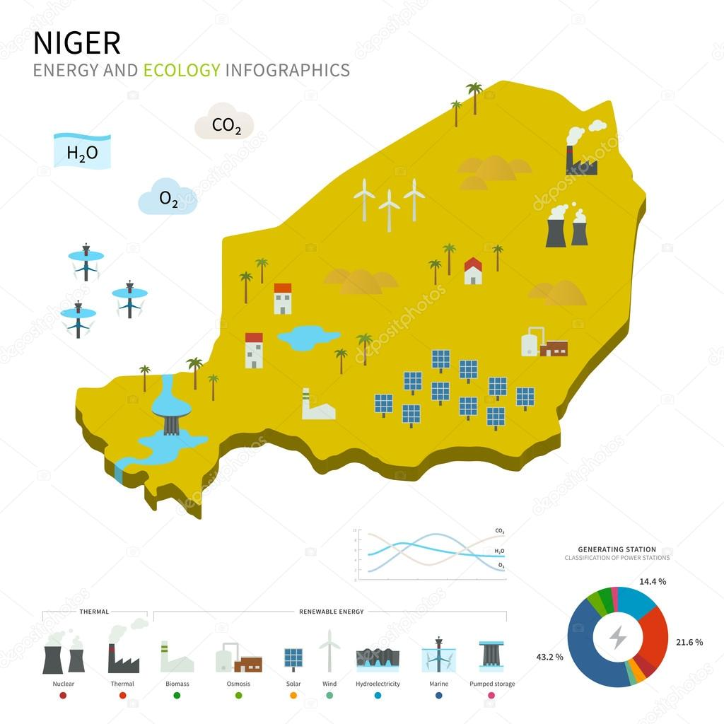 Energy industry and ecology of Niger