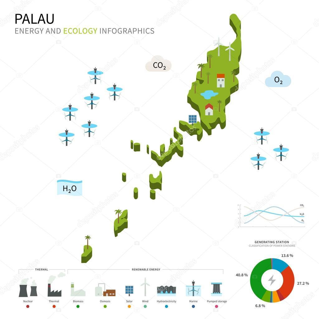 Energy industry and ecology of Palau